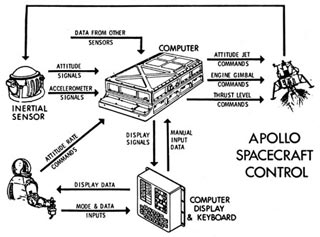 Apollo PGNsystem web Engineers working on Apollo 11 LEM computer could only guess photo