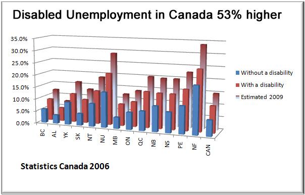 employment canada hrdc: