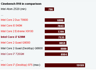 Cinebench i7 Intel i7 laptops compared HP Pavilion and Apple MacBook Pro photo