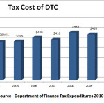 DTC Tax Expenditures 150x150 Disability Tax Credit Billion Dollar tax scam or media frenzy photo