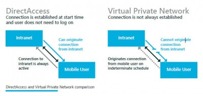 DirectAccess compared with VPN (Microsoft illustration)
