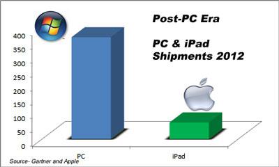 Unit sales 2012 - (Chart - Aquilium Group)