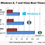 Win 8 boot times 150x150 Windows 7 Beats Snow Leopard On Older Hardware Support photo