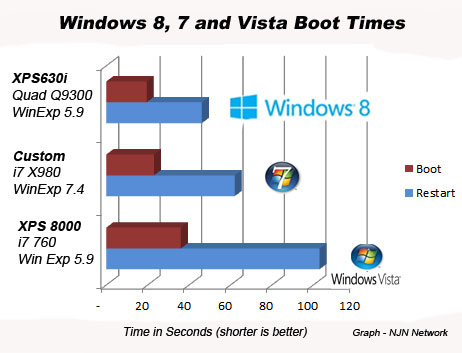 Windows 8 is faster for booting and restart