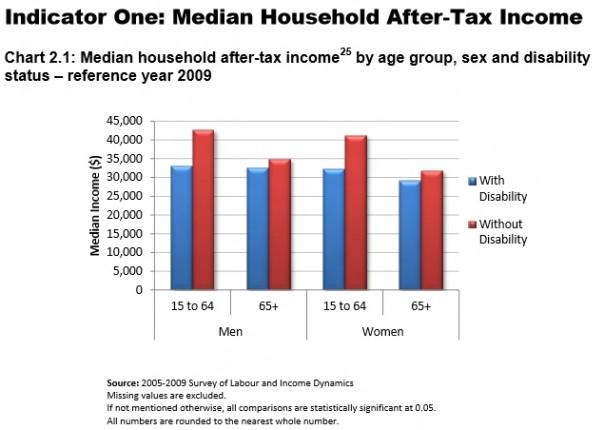 Mean income after income tax 604x430 Human Rights Commission says big gaps for disabled in Canada  photo