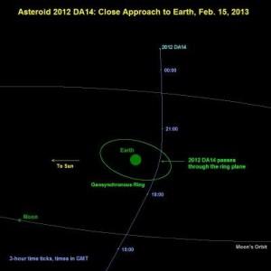 2012 DA14 Feb 15 asteroid 300x300 Will an Asteroid Hit Earth on Feb 15? photo