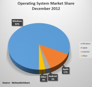Operating Systems market share December 2012 (NJN chart from Netmarketshare)