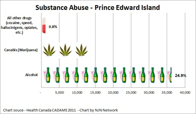 Substance Abuse PEI 2011 650x379 PEIs hysterical pain killer epidemic photo