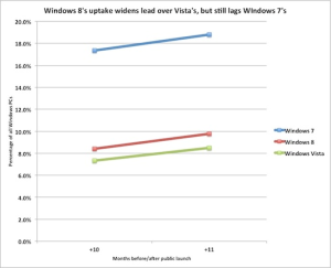 Windows 8 adoption rate 300x243 Windows 8 Grows To Almost 10% photo